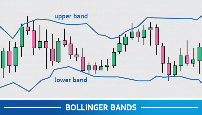 bollinger bands, technical indicators