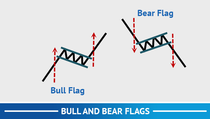 bull and bear flags, trend following trading strategies