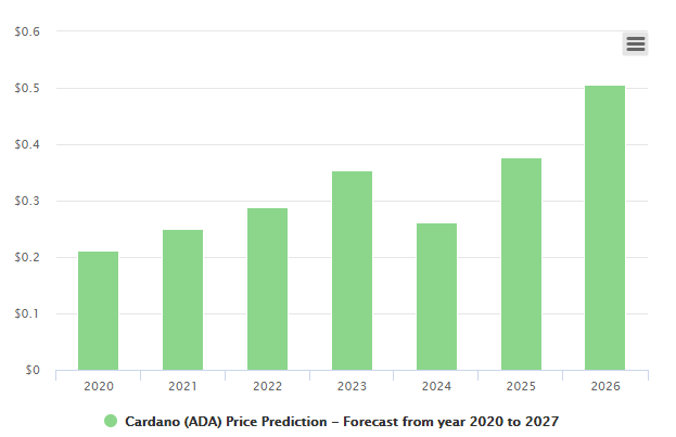 Cardano 2020 to 2027 price prediction chart