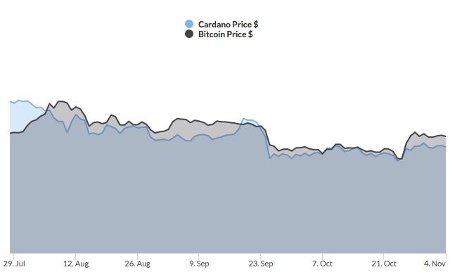 Cardano correlation to Bitcoin