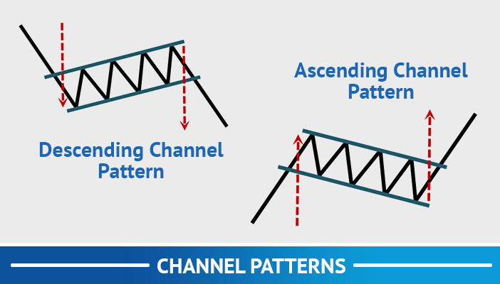 channel patterns, trend following trading strategies