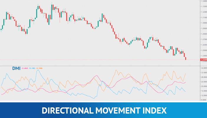 directional movement index, technical indicators