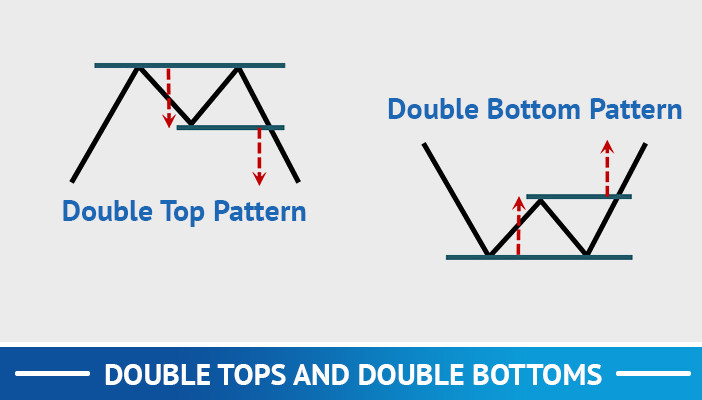 double tops and double bottoms, trend following trading strategies