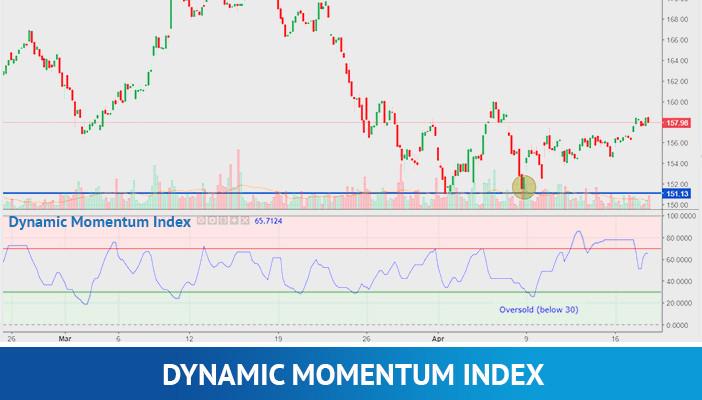 dynamic momentum index, technical indicators