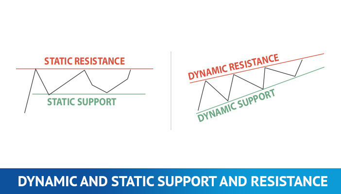 dynamic and static support and resistance