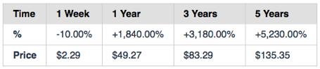 EOS Five-year Price Prediction