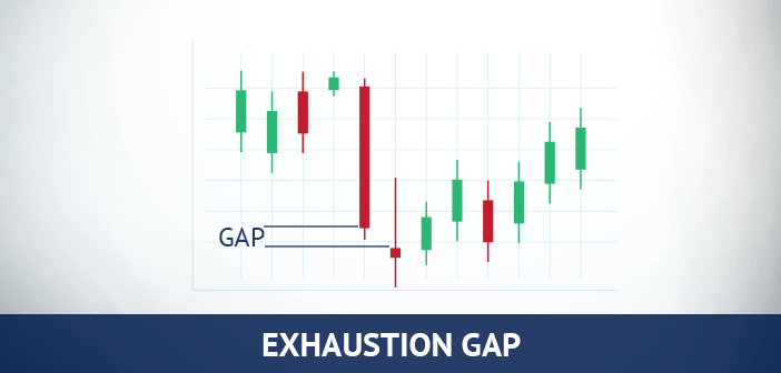 exhaustion gap in forex trading