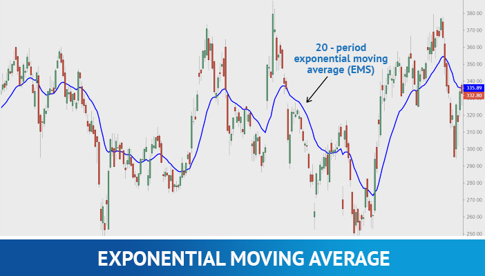 exponential moving average, technical indicators