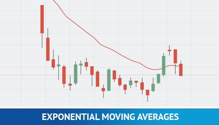 exponential moving averages, forex scalping