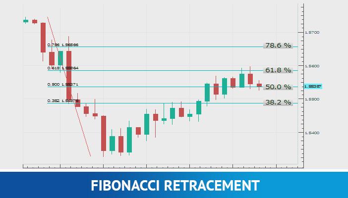 fibonacci retracement, technical indicators