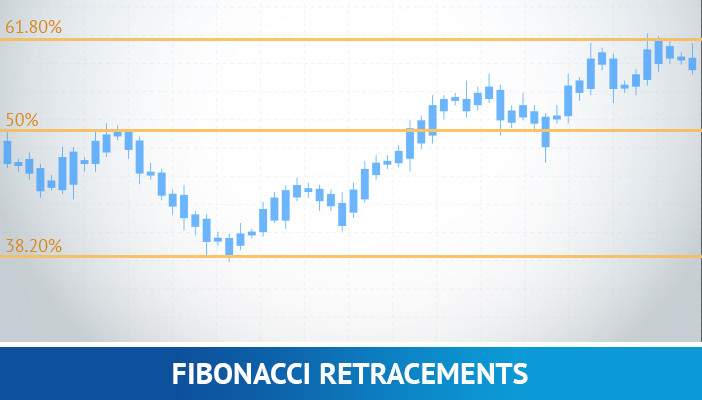 Fibonacci retracements, forex trading