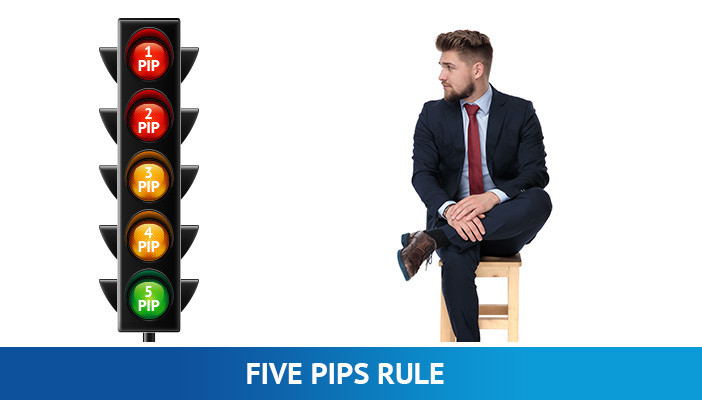 five pips rule, confluence in forex trading