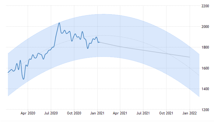 gold price  prediction chart 2022
