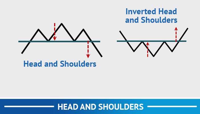 head and shoulders, trend following trading strategies
