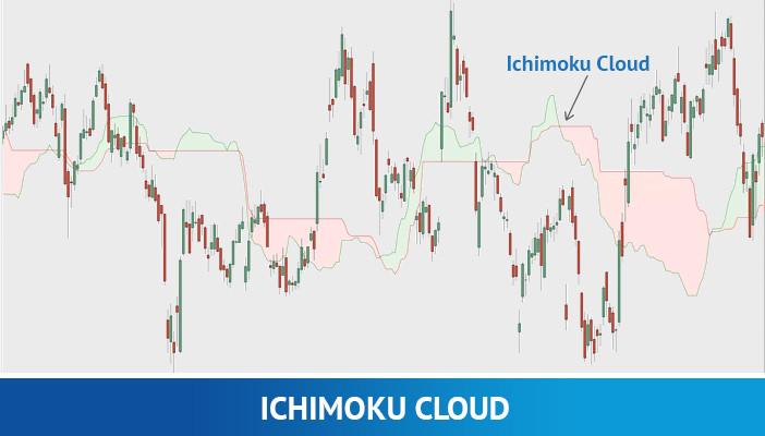 ichimoku cloud, technical indicators