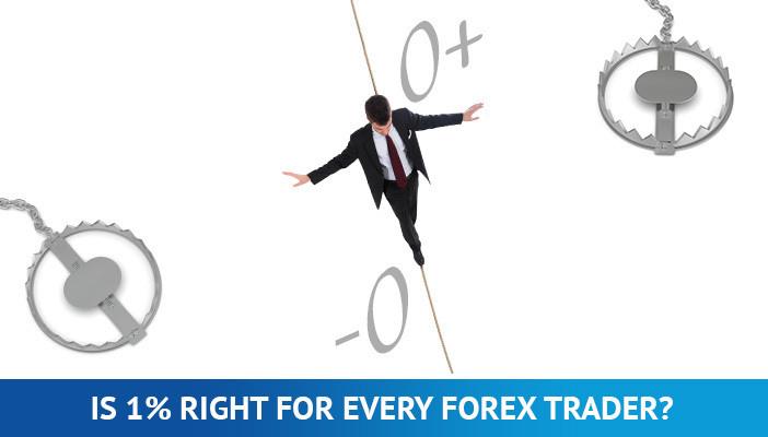 1% risk rule in trading