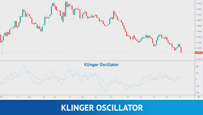 klinger oscillator, technical indicators