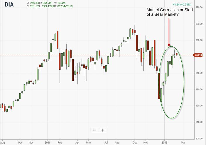 market corelation diagram