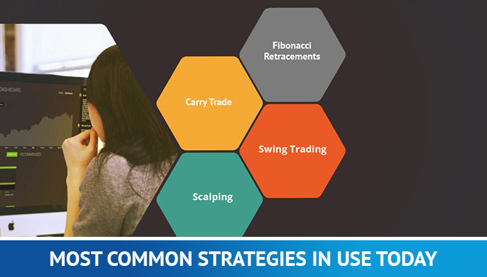 most common trading strategies in forex
