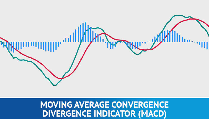 moving average convergence divergence, macd, technical indicators