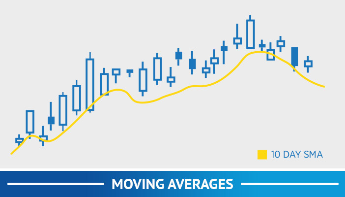 moving avarages, trend following trading strategies