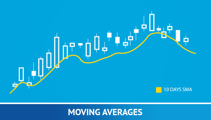 Moving averages in forex trading