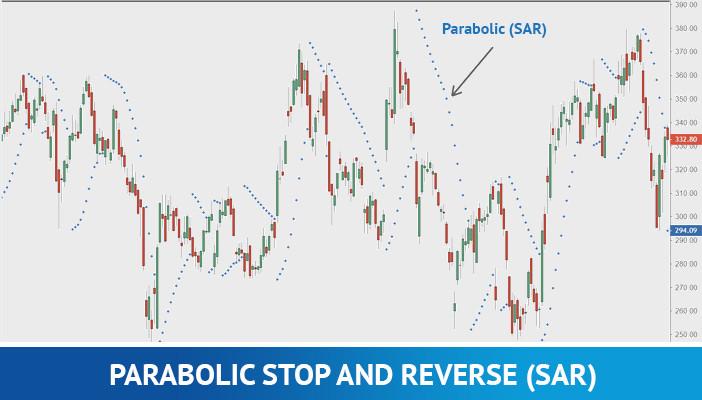 parabolic sar, technical indicator