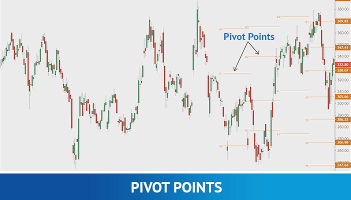 pivot points, technical indicators