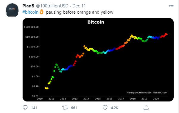 PlanB bitcoin price prediction