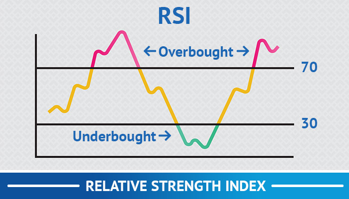 relative strength index, trend following trading strategies