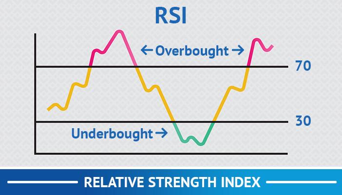 relative strenght index, rsi, technical indicators