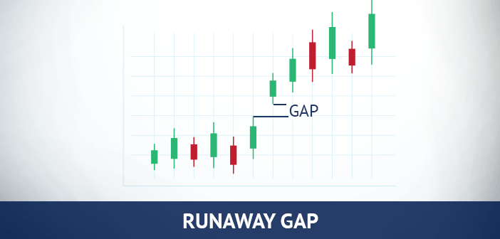 runaway gap in forex trading