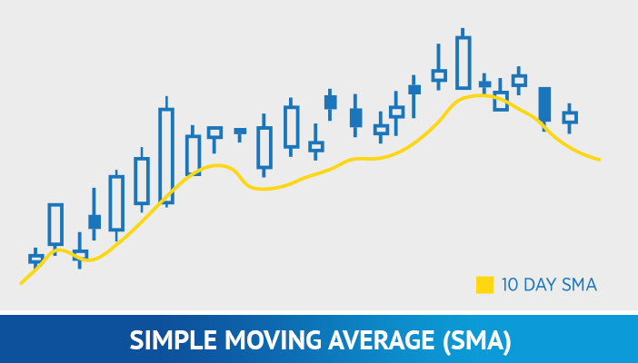 simple moving average, technical indicators