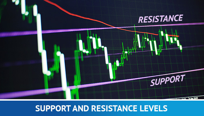 support and resistancce levels, forex trading terms