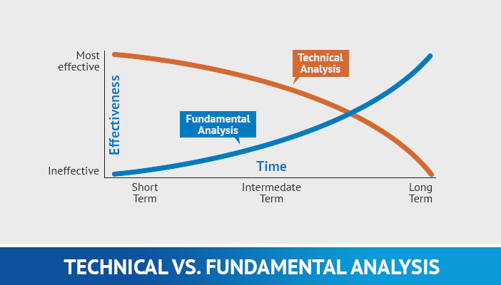 technical vs fundamental analysis
