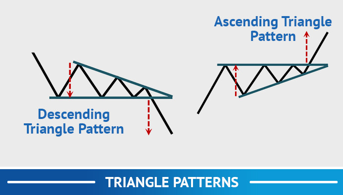 triangle patterns, trend following trading strategies