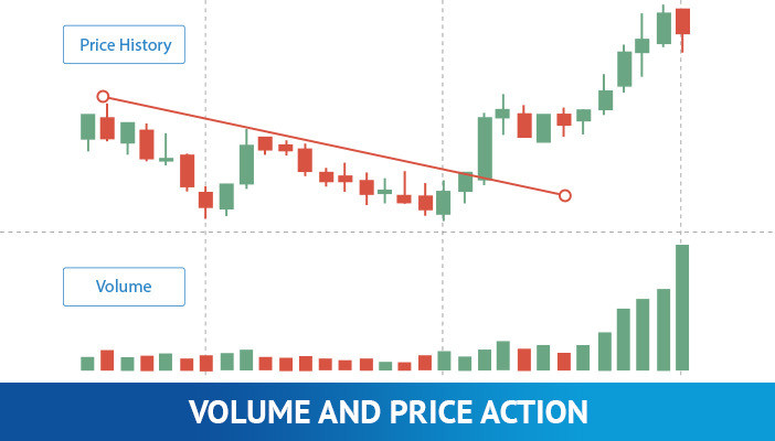 volume and price action, forex scalping