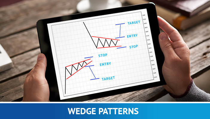wedge patterns, naked trading