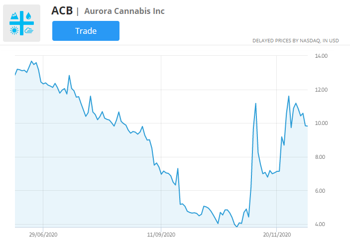 ACB stock price chart