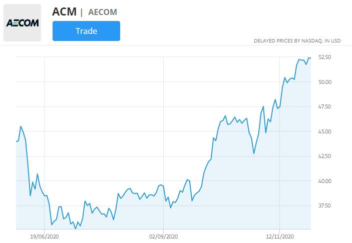 aecom stock chart