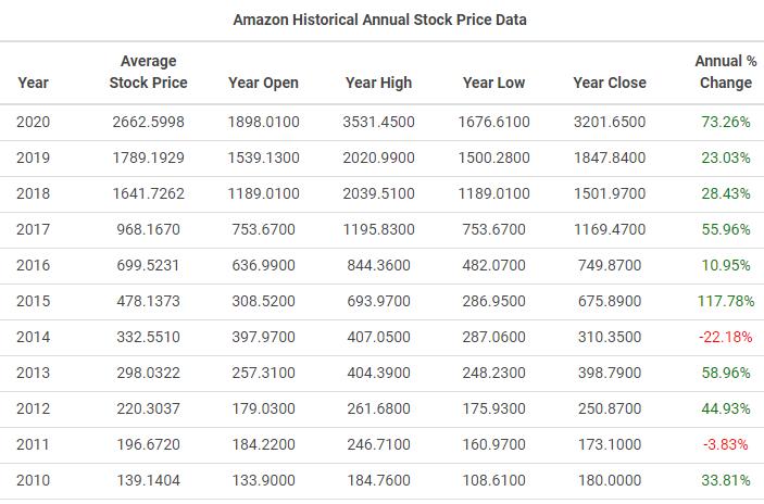 amazon historical price table