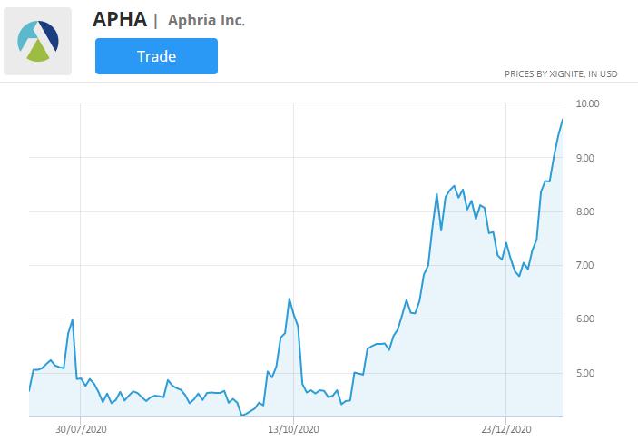 apha stock price chart
