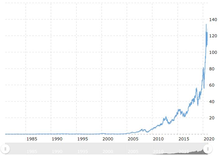 apple stock historical price chart