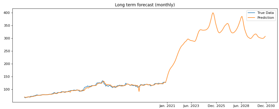 apple long term price prediction chart