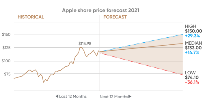 apple stock price forecast chart