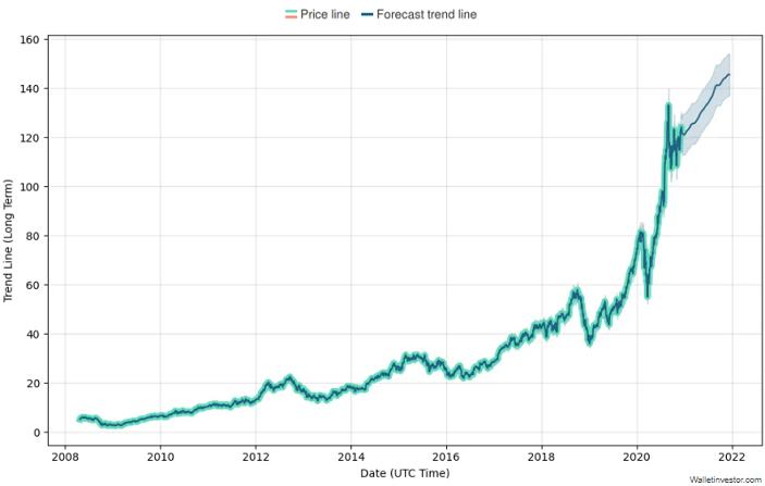 apple price prediction chart