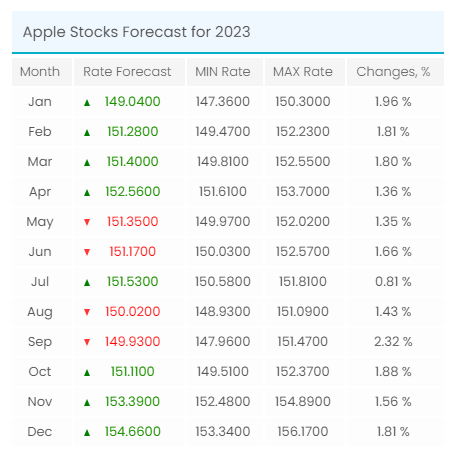 apple stock price forecast table
