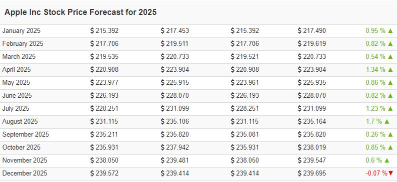 apple stock price prediction table