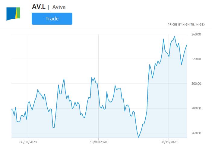 aviva stock price chart