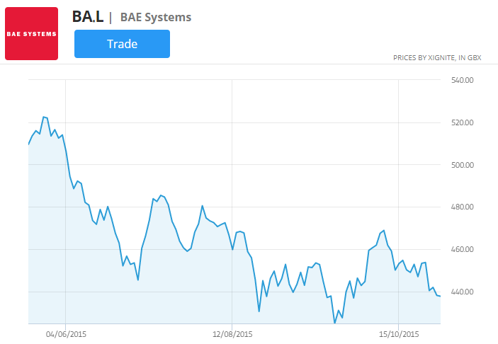 Bae systems stock price chart